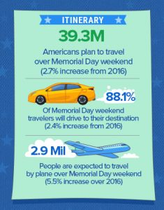 39+ million travelers on road Memorial Day weekend